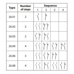 Ρελέ Με 2 Βήματα 2P 2NO 24VAC 10A 2602 FINDER