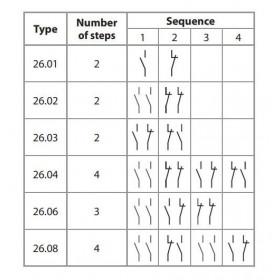 Ρελέ Με 2 Βήματα 2P 1NO+1NC 24VAC 10A 2603 FINDER